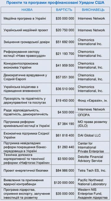 """""""Это реальный спрут"""". Как устроена система влияния Демпартии США в Украине. Схема Деркача"""
