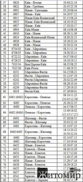 """До уваги пасажирів Житомирської області: """"Укрзалізниця"""" відновлює курсування приміських поїздів. СПИСОК"""