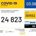 Статистика захворюваності на Covid-19 в Україні скоро досягне позначки у 25 тисяч