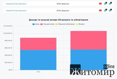 Заробітна плата начальника Держказначейської служби Житомирської області