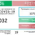19 хворих на коронавірус на Житомирщині за добу