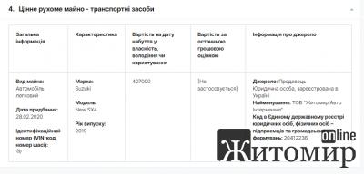 Декларація заступника директора департаменту фінансів Житомирської ОДА за 2019 рік. ФОТО