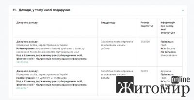 Яку заробітну плату отримує заступник начальника управління цивільного захисту Житомирської ОДА