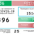 25 нових - коронавірус у Житомирській області за добу