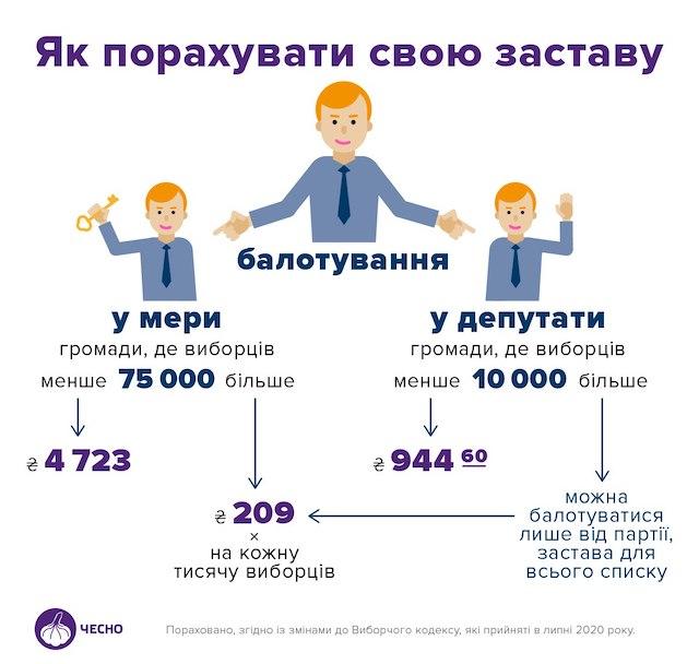 Кандидати у мери Житомира та партії мають заплатити по 43 тисячі гривень застави