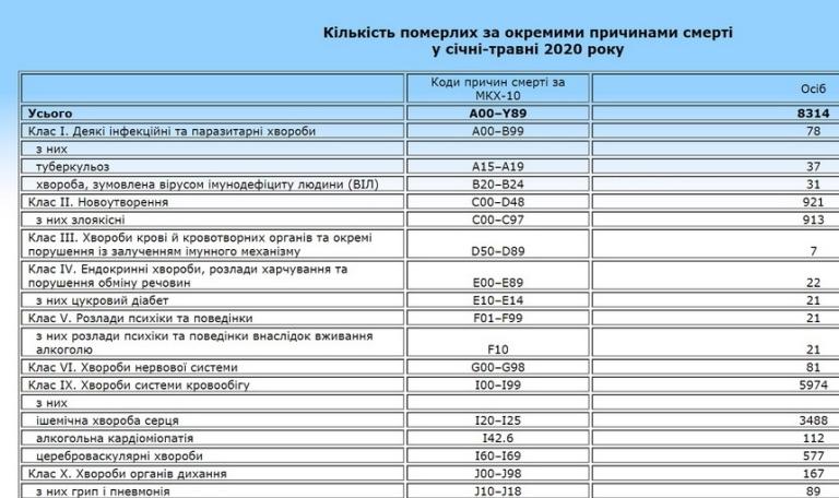 За 5 місяців у Житомирській області від грипу і пневмонії померли 89 людей, від серцево-судинних хвороб – майже 6 тисяч