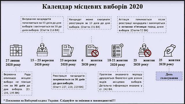 МІСЦЕВІ ВИБОРИ 2020. КАЛЕНДАР ПОДІЙ ВИБОРІВ