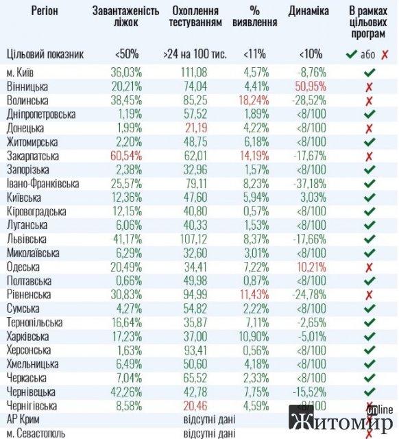 Опубликована таблица областей Украины, которые готовы к отмене карантина