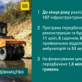 У 2020 році на Житомирщині планують відремонтувати 24 амбулаторії та 54 об'єкти дорожнього господарства