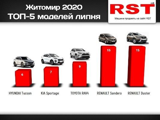 Стало відомо, які авто купували житомиряни у липні – рейтинг