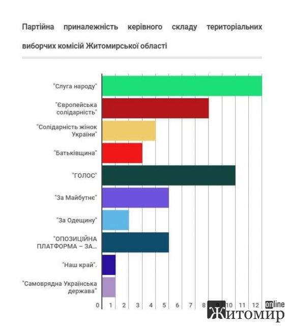 У Житомирській області на місцевих виборах 2020 року працюватимуть 17 територіальних виборчих комісій