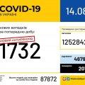 В Україні щодня збільшується кількість хворих на коронавірус. Новий антирекорд