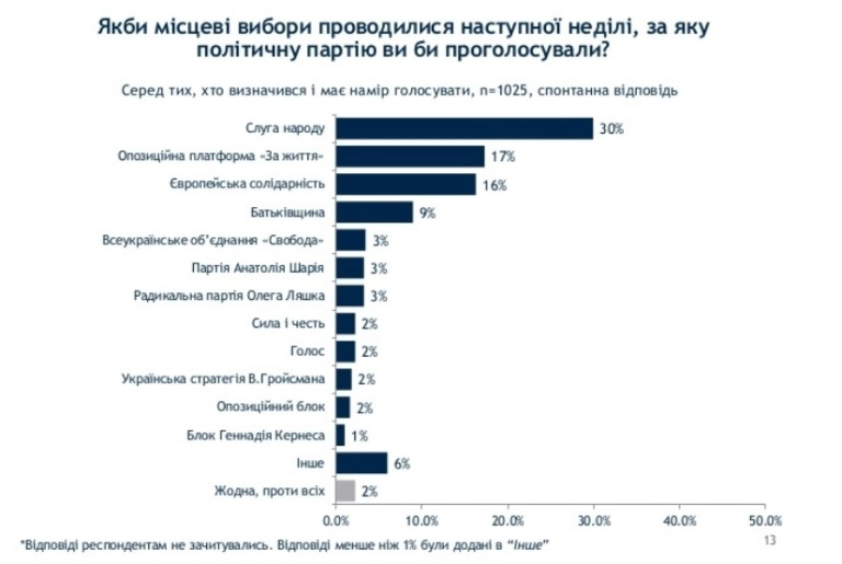 """На местных выборах в рейтинге лидируют """"Слуга народа"""" и """"Оппоплатформа"""" - опрос"""