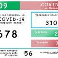 Нові випадки Covid на Житомирщині та чергова смерть