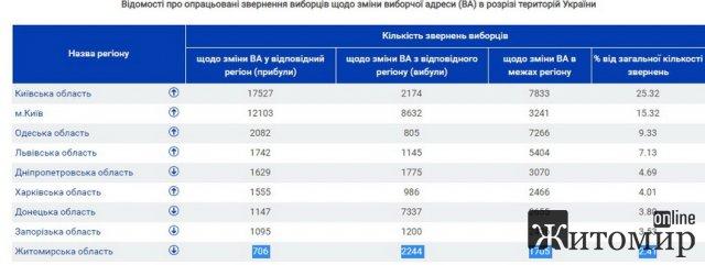 Близько 5 тисяч виборців у Житомирській області змінили свою адресу