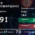 Статистика хворих на Covid за добу на Житомирщині