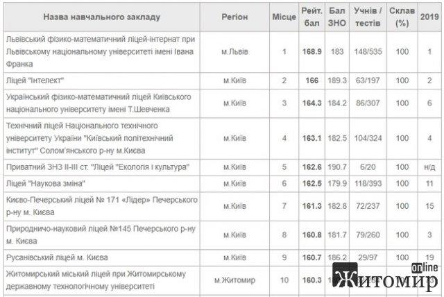 В первую десятку рейтинга школ по результатам ВНО-2020 попали учебные заведения Львова, Киева и Житомира
