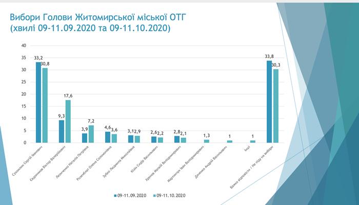 КВУ провів свіже опитування: в Житомирі розрив між Сухомлином та Євдокимовим скорочується