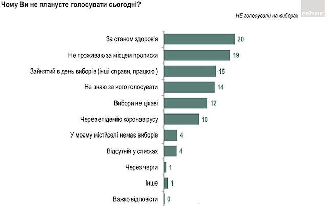 Каждый пятый украинец не пришел на местные выборы по состоянию здоровья