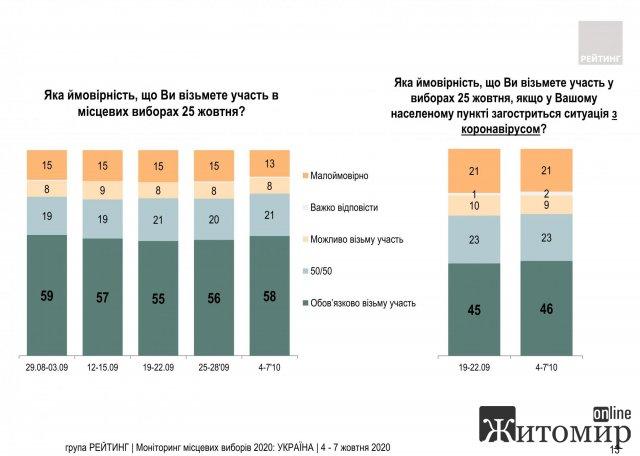 В Україні переймаються за явку виборців через Covid