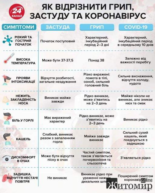 Як відрізнити симптоми Covid від звичайної застуди?