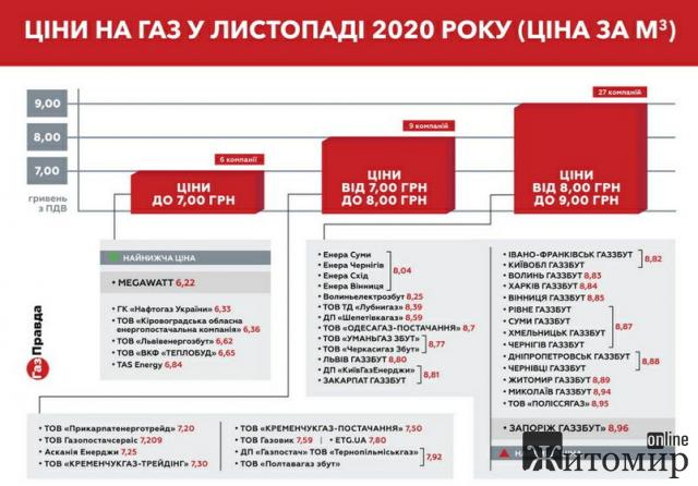 У Житомирській області з 1 листопада суттєво зростає тариф на газ