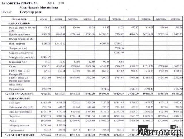 Премії у більш ніж 20 тис. грн - які зарплати з початку року отримували мер Житомира, заступники та секретар міськради