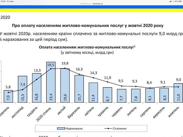 Коммунальная платежка украинцев увеличилась на 57 процентов за год