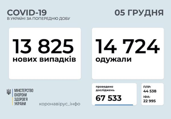 Количество зараженных коронавирусом в Украине выросло на 13 825 человек.