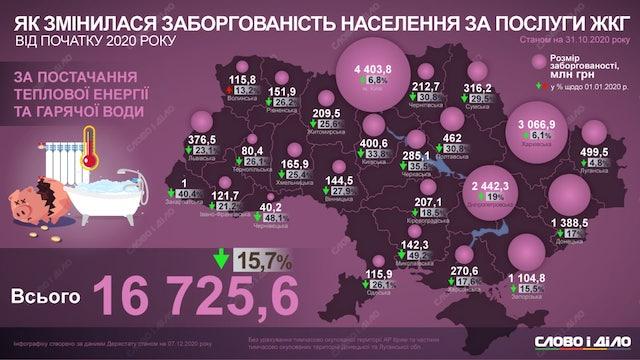 Як змінилася заборгованість населення Житомирщини за послуги ЖКГ