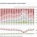 Пенсии - 60 евро, прожиточный минимум - 55 евро