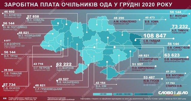 Скільки Віталій Бунечко заробив у грудні 2020 року?