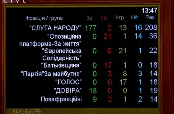 Голосование по Витренко - сигнал к перевыборам парламента