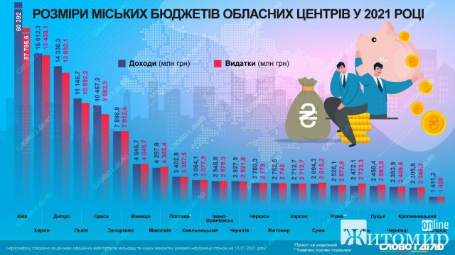 Доходи та витрати Житомира у 2021 році. Інфографіка