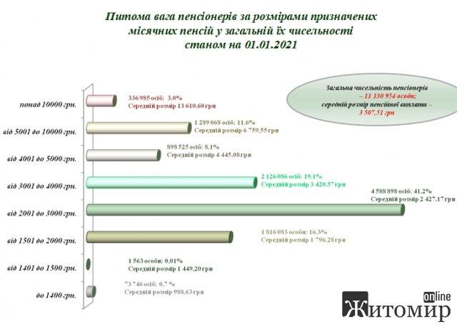 Названа категорія українців з найвищою пенсією