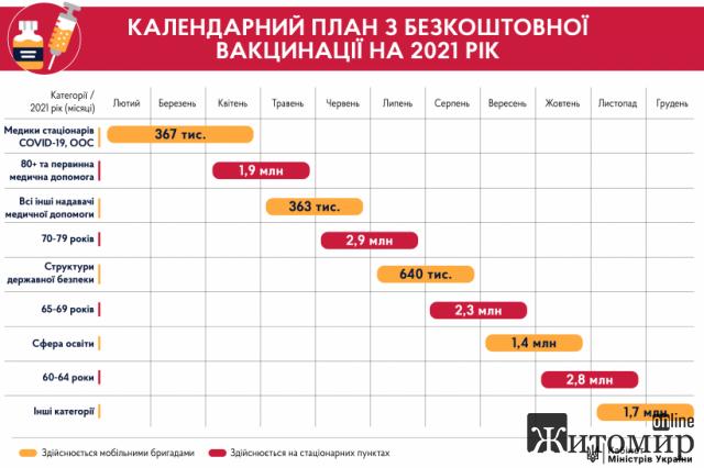 Стало відомо, скільки вакцин від коронавірусу отримає Україна в рамках COVAX