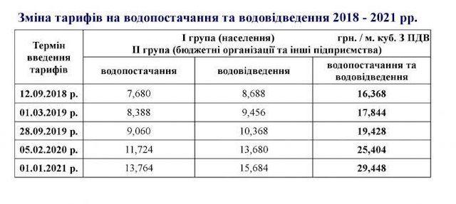 Велика брехня довкола тарифів «Житомирводоканалу»