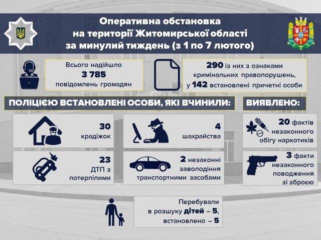 За тиждень на Житомирщині сталося 30 крадіжок