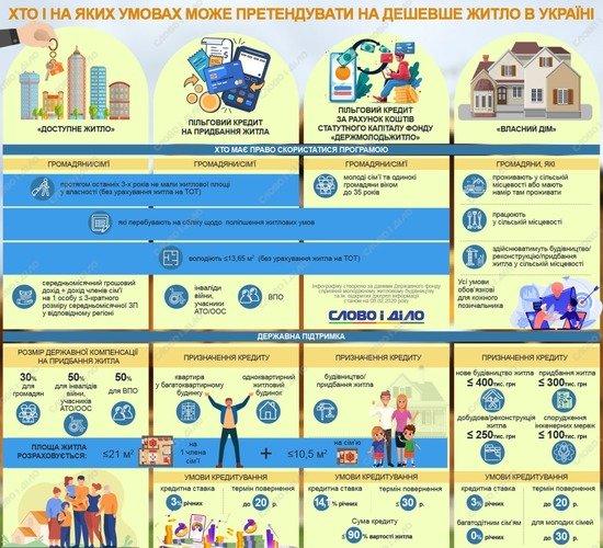 Хто і на яких умовах може претендувати на дешевше житло в Україні?
