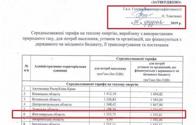 «Загублені» 43 мільйони майна Тетерівської ОТГ