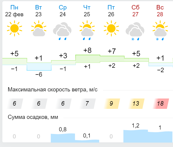 Якою буде погода у Житомирі протягом тижня?