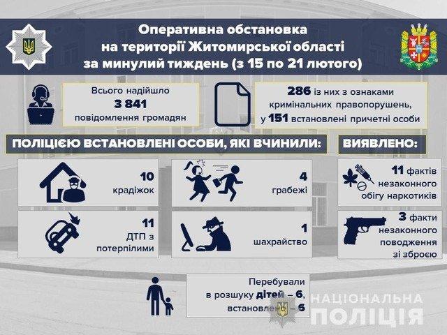 На Житомирщині за минулий тиждень зникло 6 дітей, усіх розшукали