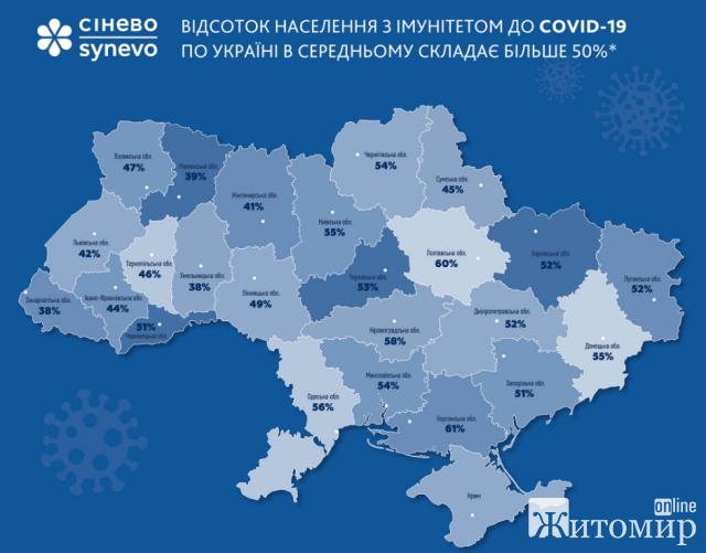 Около половины жителей Житомирскои области уже имеют иммунитет к коронавирусу. Карта по областям