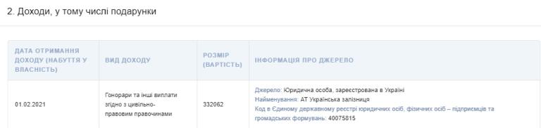 """Лещенко в феврале получил от """"Укрзализныци"""" почти 700 тысяч грн зарплаты"""