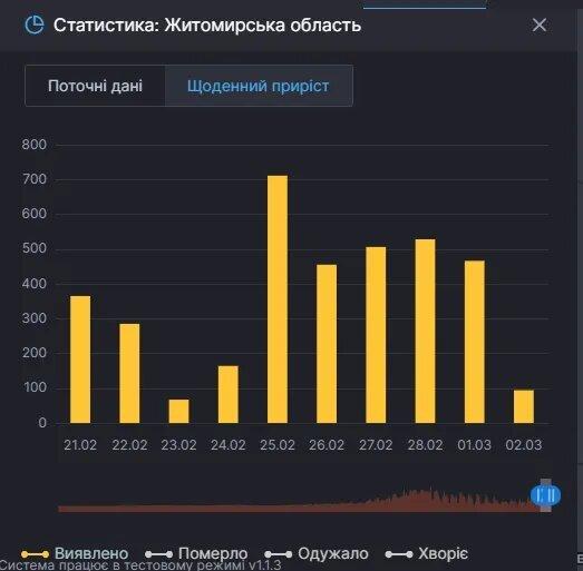 """""""Завтра они умрут, хотя сами виноваты"""": Житомирщина стала новой жертвой COVID-19, область """"закроют"""""""