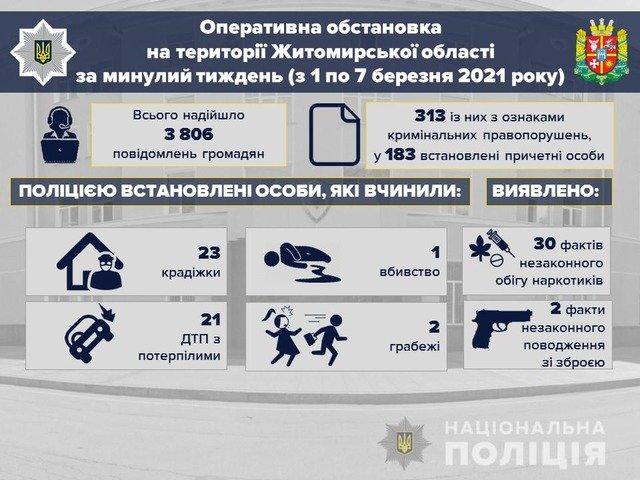 На Житомирщині за тиждень сталося 90 ДТП: 6 загиблих, 15 травмованих