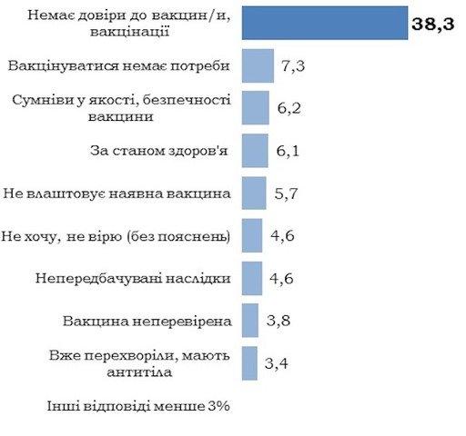 Більше половини українців не готові вакцинуватися проти COVID-19