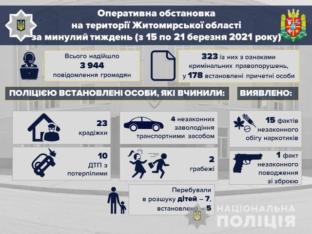 За тиждень на Житомирщині сталося 86 ДТП: 1 загиблий, 9 травмованих