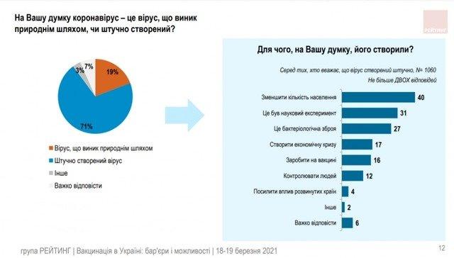 71% українців вважає, що коронавірус – створений штучно. Опитування