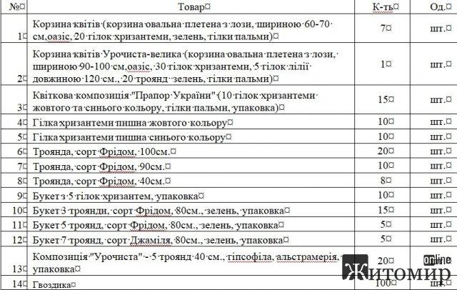 Житомирська облрада віддасть за квіткову продукцію майже 25 тис. грн